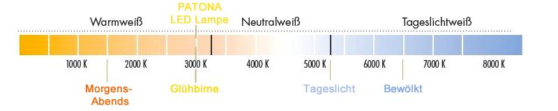 Farbtemperatur Led Leuchtmittel
